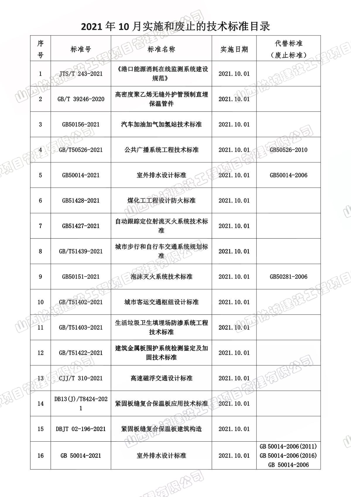 10月份實施和廢止法律法規、標準目錄_1.JPG