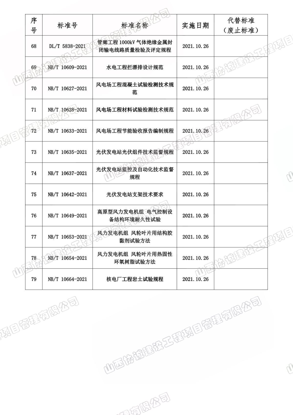 10月份實施和廢止法律法規、標準目錄_5.JPG