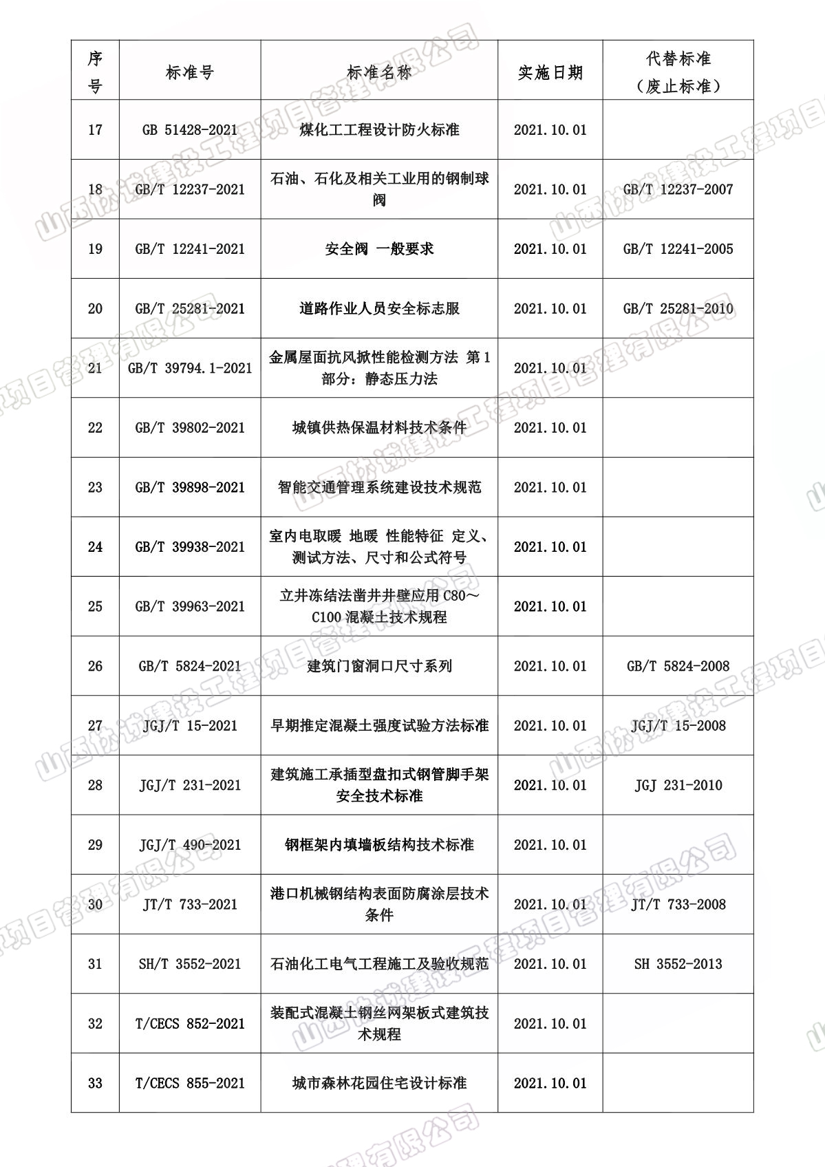 10月份實施和廢止法律法規、標準目錄_2.JPG